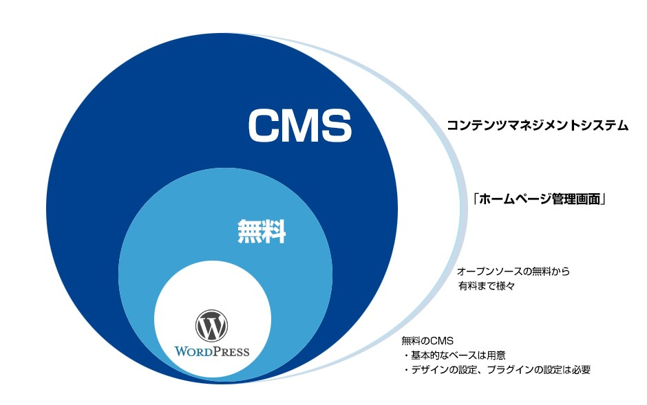 cmsとwordpressの違い